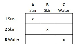Take Inventory - The Game grid 3x3 with references to the various cells/squares