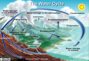 The water cycle including all the round-and-round processes that water goes through before, during and after its use on Earth.