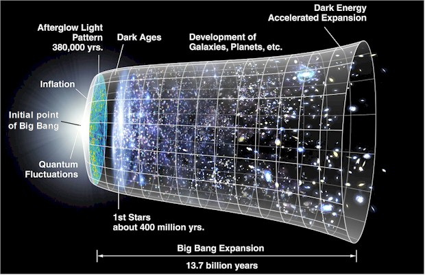 Big Bang expansion. Note the initial 'point' of departure