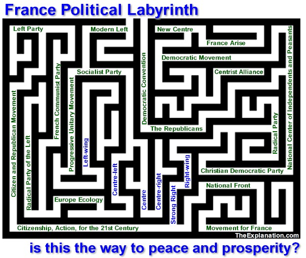 The French politics labyrinth with over 40 poliitical parties covering the gamut of ways to govern. Is this the way to peace and prosperity?