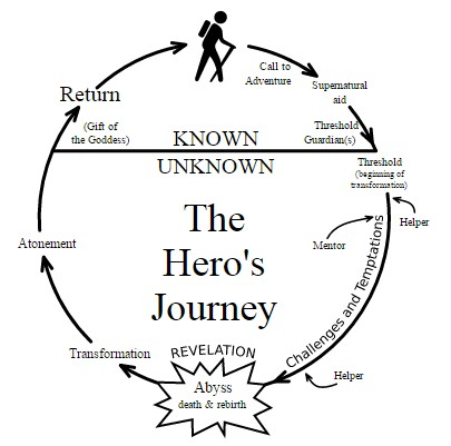 Joseph Campbell in The Hero with a Thousand Faces