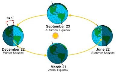 Four season astronomical calendar