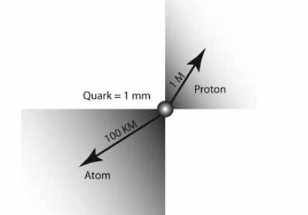 Distances show the staggering amount of empty space in an atom.