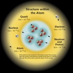 Structure within the atom with protons, neutrons and electrons. in fact, an atom is mostly air... and that's the basis of every animate and inanimate object in the universe.