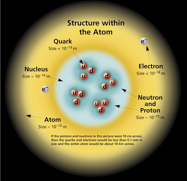 on atoms protons neutrons and electrons the explanation