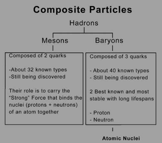 As the Big Bang pinhead expands, creating space for shortlived elementary particles to move, they collide into each other, decaying into composite particles compiled of two or three quarks.