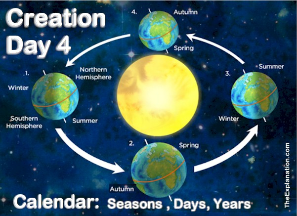 Day 4 of Creation: Sun and Moon Establish Calendar