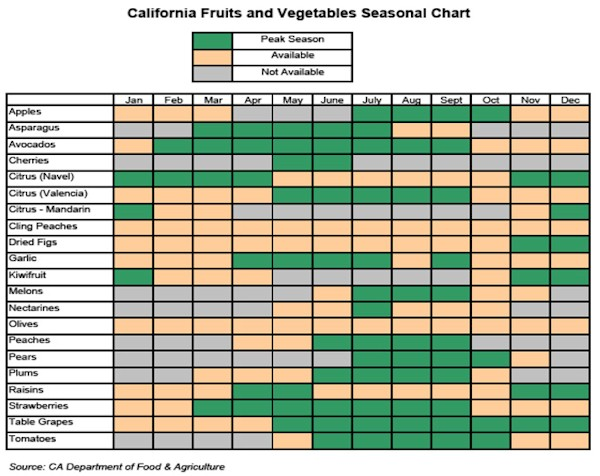 Yearly calendar of vegetables grown in season. Obviously this depends on where you live but there's food year round.