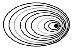 The Doppler effect: If you're in your car (the dot in the ellipses to the left) and you hear an ambulance siren (the ripples on either side), you can tell it's getting closer because the sound gets shriller, and as it passes you it gets duller