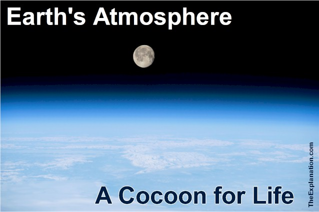 Earth's Atmosphere: Ingredients for Life
