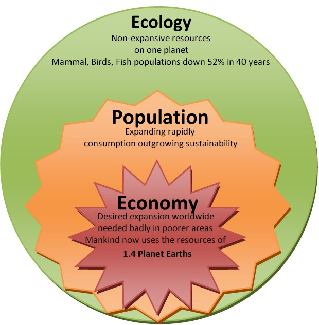 WWF. Ecology - Population - Economy : Resources on planet Earth are limited. Yet, right now mankind is consuming the resources of 1.4 planet Earths.