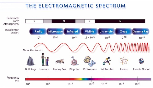 electromagnetic spectrum of wavelengths that affect humans