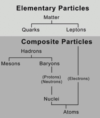 Quarks and Leptons, Elementary Particles, combine to form Composite Particles of Protons, Neutrons and Electrons... and we have Atoms.