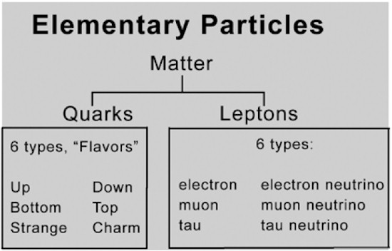 "The two main categories of elementary particles, quarks and leptons, each composed of six types or ""flavors."""