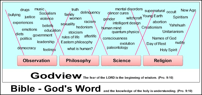 Evidence for God develops through a respect for God based on the knowledge of His Word.
