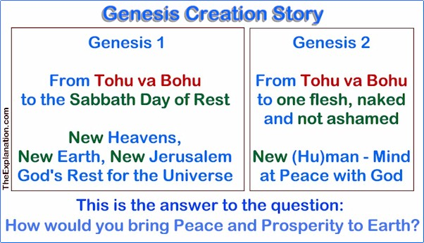 Genesis Creation Story from tohu va bohu to the Sabbath, one flesh who is naked and not ashamed - wise and not confused.