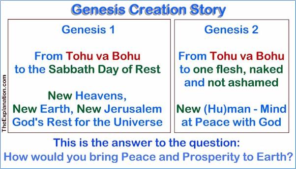Genesis Creation Story: From Tohu & Bohu To the Sabbath and One Flesh