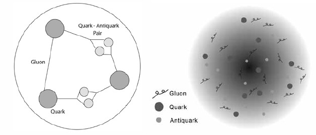 A proton is not a tidy little trio of quarks, there is point particle confetti with gluons, quarks and antiquarks.
