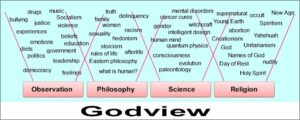 Godview. All the pieces of worldview are assembled with God as the foundation.