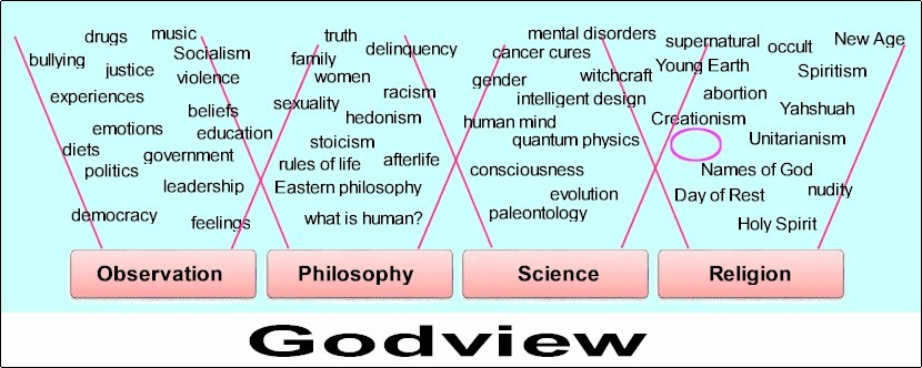 Godview. All the pieces of worldview are assembled with God as the foundation. He is no longer IN religion, He's the base of religion.