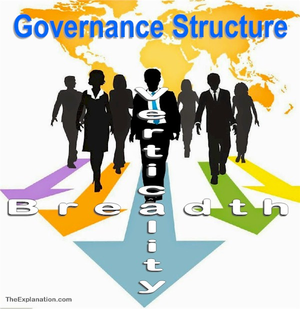 Governance Structure, Important Role in Rulership