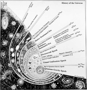 History of the Universe. From quarks to quasars, from elementary particles to eons of time.