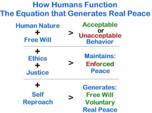 How Humans Function. These are the characteristics that are part of the equation, that when applied properly, generate real peace.