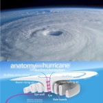 Hurricane Isabel in 2003 packed winds reaching 270 km/hour and dumped 51 cm of rain in a few hours in Virginia, USA