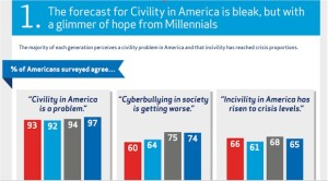 The forecast for Civility is bleak... whether it be in America or in a lot of other countries around the world. The quest is why?