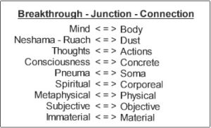 Mind body. Breakthrough, Junction, Connection