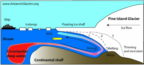 Poles: Ice Melting Irreversible