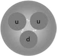 a proton, with the strong force represented by the wavy lines holding together the three quarks like glue