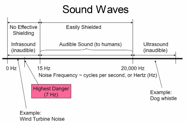 Sound waves, audible frequencies