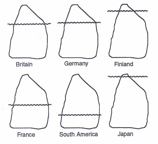 Speech-to-thought iceberg diagrams reveals how each nation speaks its mind.