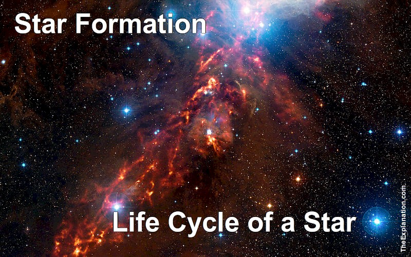 Star formation, hydrogen burns and creates helium. The beginning of the Life Cycle of a Star.