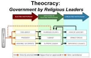 Theocracy - Civil government by Religious Leaders. How is the Supreme Leader nominated and ratified?