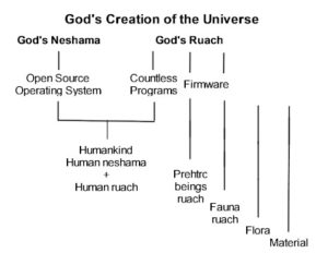 Everything now including prehistoric beings and the role of human software.