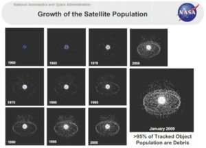 More than 95% of tracked Space Objects are made up of debris.