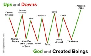 Ups and downs of God and His relationship to created beings.